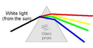The atmosphere kind of acts like a glass prism