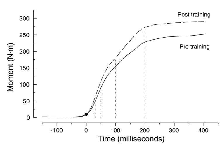 Diagram 3: This diagram shows rate of force development in the gastrocnemius muscle pre and post training, but basically shows the trend we're looking for, low ability to produce force in short time frames, with a steep increase and then it flattens out (borrowed from http://www.noyodecia.com/journal-of-applied-physiology.html)